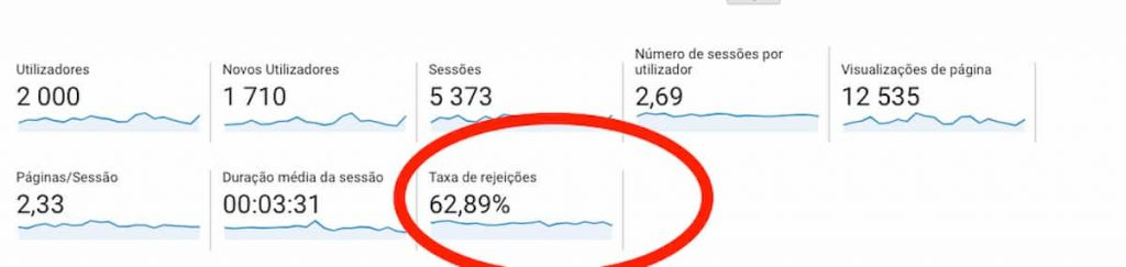EXEMPLO DE TAXA DE REJEIÇÃO DE UM SITE NO GOOGLE ANALYTICS - Bounce Rate